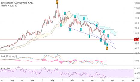 SUNPHARMA: Sunpharma-Long term correction ending-Investment buy 450 to 380