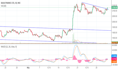 BAJFINANCE: Bajaj Finance (BAJFINANCE) GO LONG