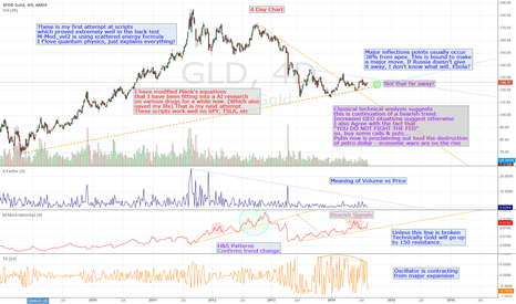 GLD: GLD inflection points w/ added scripts