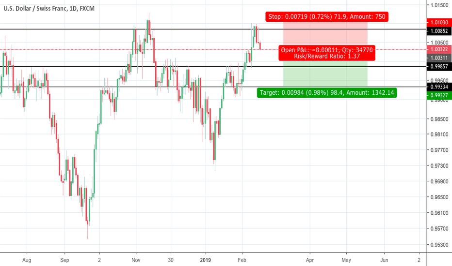 """USDCHF: USDCHF """"Sell"""" Hit resistance area"""