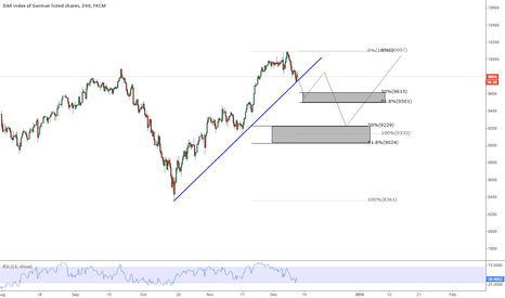 GER30: DAX bouncing from the trendline