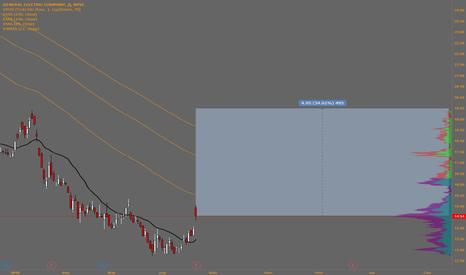 GE: General Electric (buy)