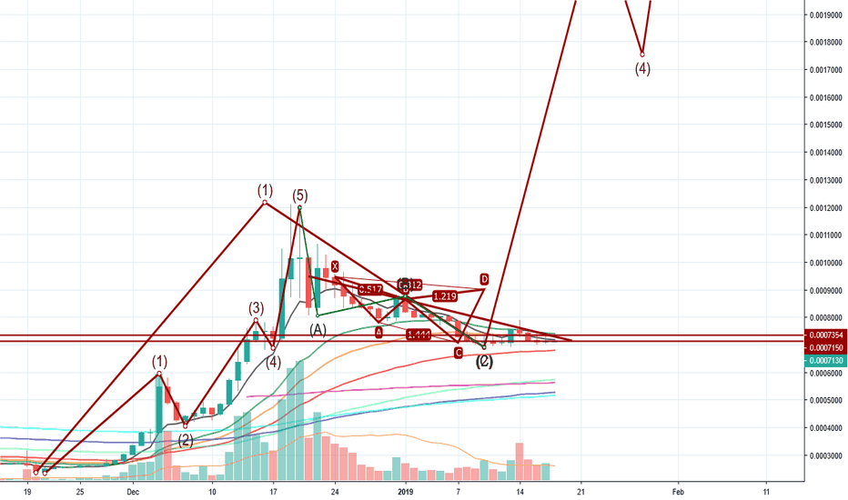 WAVESBTC: WAVES is gonna blow