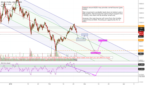 BTCUSD: entry points on the journey down