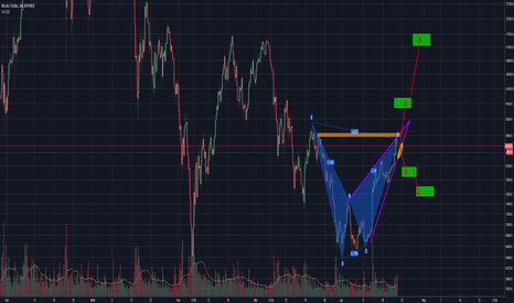 BTCUSD: BTC HAVING A HARD TIME