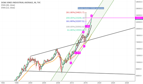 DJI: DJIA TOP SOON ?