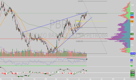 PBR: $PBR rising wedge on daily