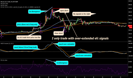 BCHUSD: WHEN TO TRADE YOUR EFC INDICATOR SIGNALS