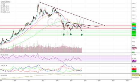 GC1!: 2013 LOW IN SIGHT FOR SUPPORT OTHERWISE $1,108 DOWNSIDE TARGET 2