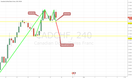 CADCHF: Double Top @ H4
