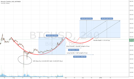 BTCUSD: A larger Cup and Handle formation? (Maybe too early to tell)