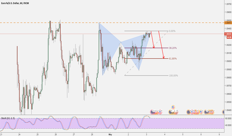 EURUSD: EURUSD: Gartley Short