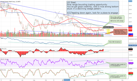 X: US Steel - Range Bound Opportunity