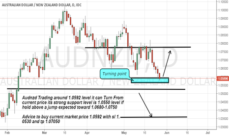 AUDNZD: Audnzd time to long as its near its strong support