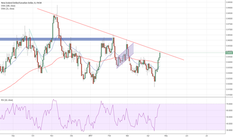 NZDCAD: NZDCAD at the trend line R