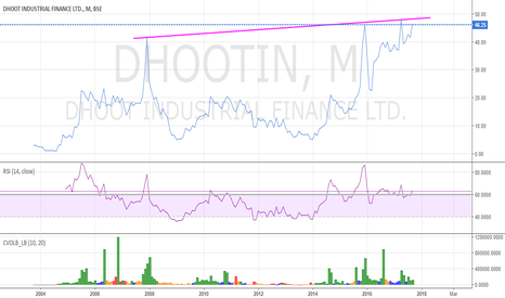 DHOOTIN: Dhoot industrial finance