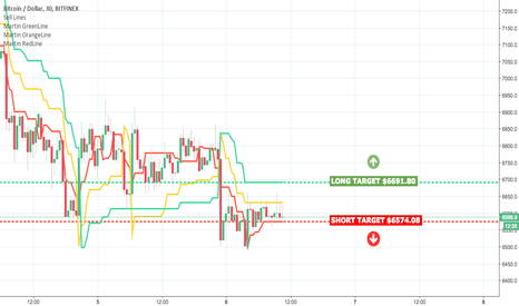 BTCUSD: BTC - LIVE Trades For LONG and SHORT Positions!