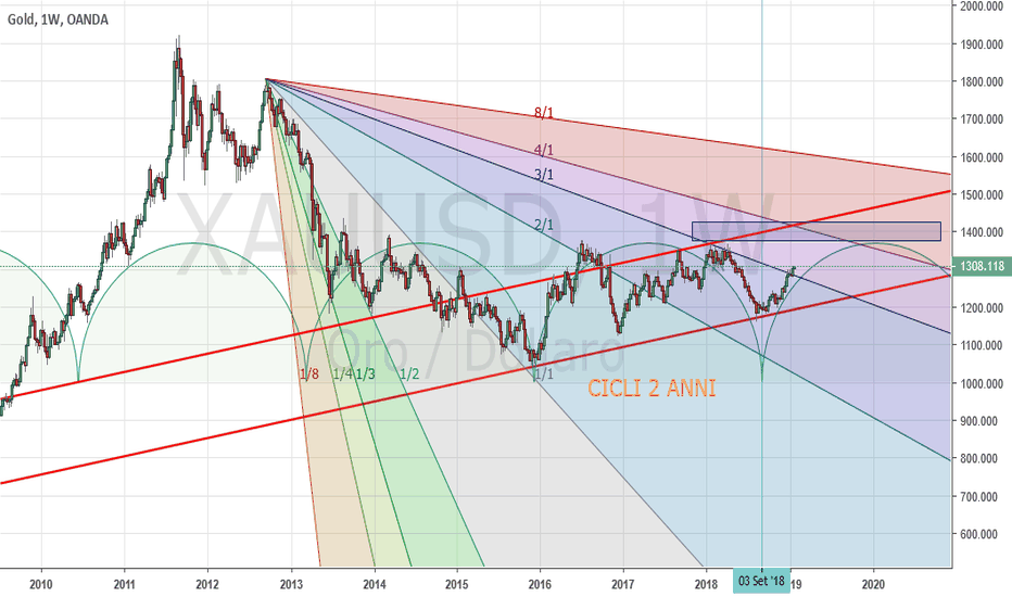XAUUSD: Gold Weekly: probabile test in area 1400