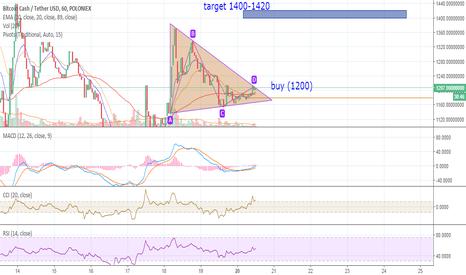 BCHUSDT: bchusdt; triangle pattern setup