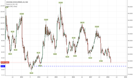 HDIL: Approaching 2014 low