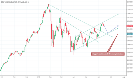DJI: Bull flag waving... the white flag; top of the channel
