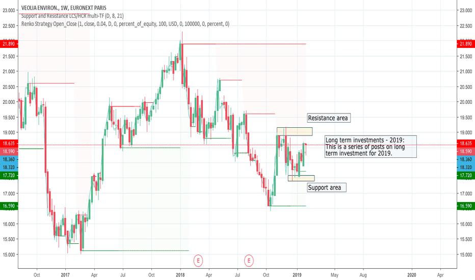 VIE: Long term investments - 2019: VEOLIA - VIE