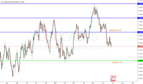 USDCAD: USDCAD moving between Resistance and Support
