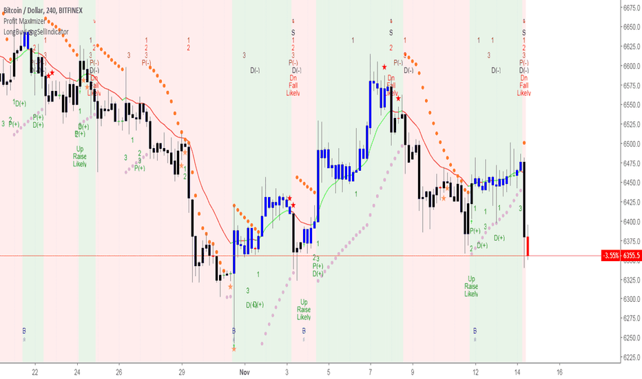 BTCUSD: CRYPTO Rock -Perfect BTCUSD short in 4h