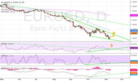 EURUSD: D1 Bullish Divergence