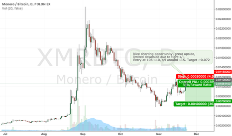 XMRBTC: XMR shorting op.