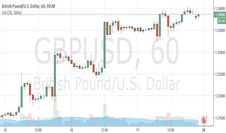 GBPUSD: W1 strategy GBP/USD sell