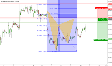 GBPCHF: Just short if completes