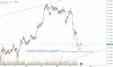 EURCHF: EUR/CHF - Einstieg