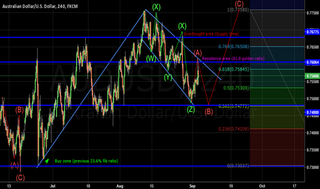 AUDUSD: AUD/USD Cash Rate