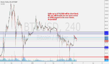 BTCUSD: I'm Bearish for Short Term. Spike to $750/800 will b Short Lived