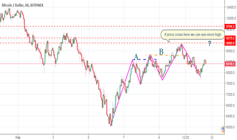BTCUSD: BTC/USD its possible to see again rising