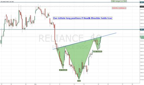 RELIANCE: RELIANCE | Inv. Head & Shoulder