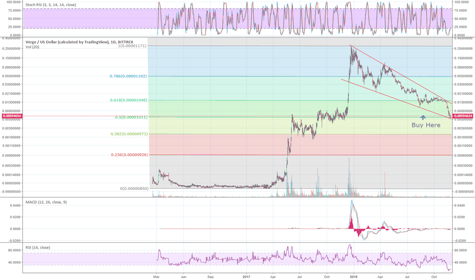 XVGUSD: xvg long term target 30x