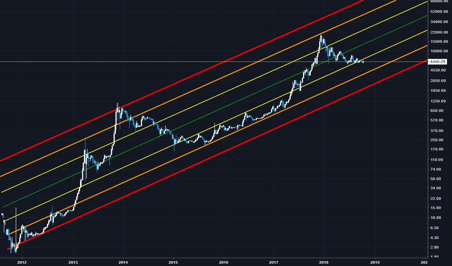 BTCUSD: Bitcoin - Глобальный восходящий тренд.