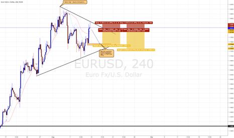 EURUSD: EURUSD - Yearly High Reversal
