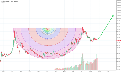 SI1!: SILVER - Giant Cup&Handle formation