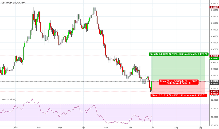 GBPUSD: Long to 1.36 - End of Dollar Rally #Oversold #divergence
