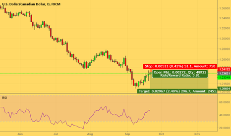 USDCAD: Sell order
