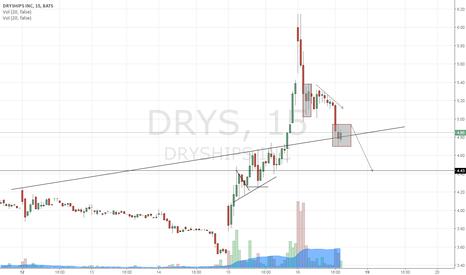 DRYS: intra chart