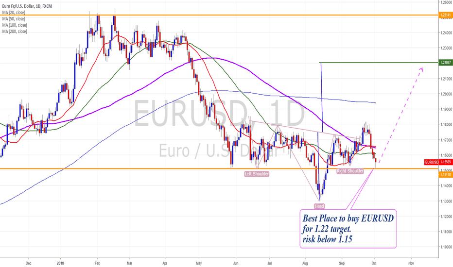 EURUSD: EURUSD Great Buy Opp