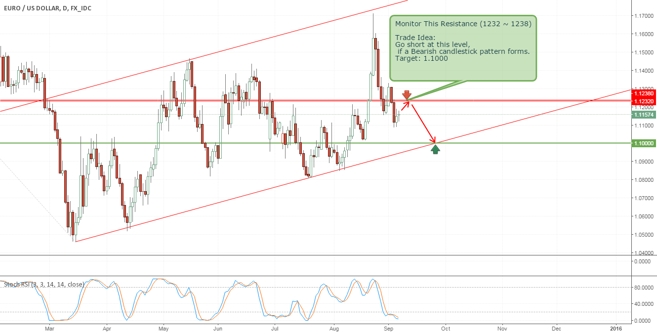 Short Trade Idea for EURUSD