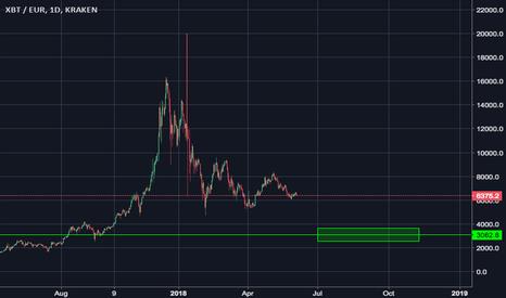 XBTEUR: BTC Breakdown