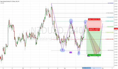 NZDUSD: Sell NZDUSD after failing at previous lower high by 7 pips