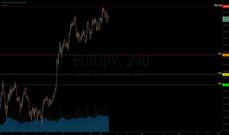 EURJPY: $EURJPY | Short | Targets Defined