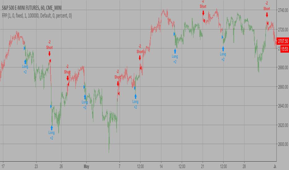 Sayfa 6 Pivot Noktaları — Trend Analizi — Göstergeler ve Sinyaller